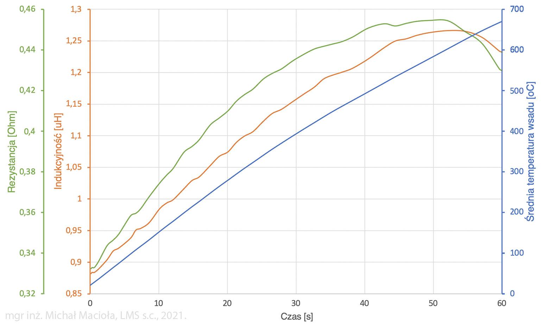 Zmiany symulowanych parametrów układu grzejnego w funkcji czasu nagrzewania