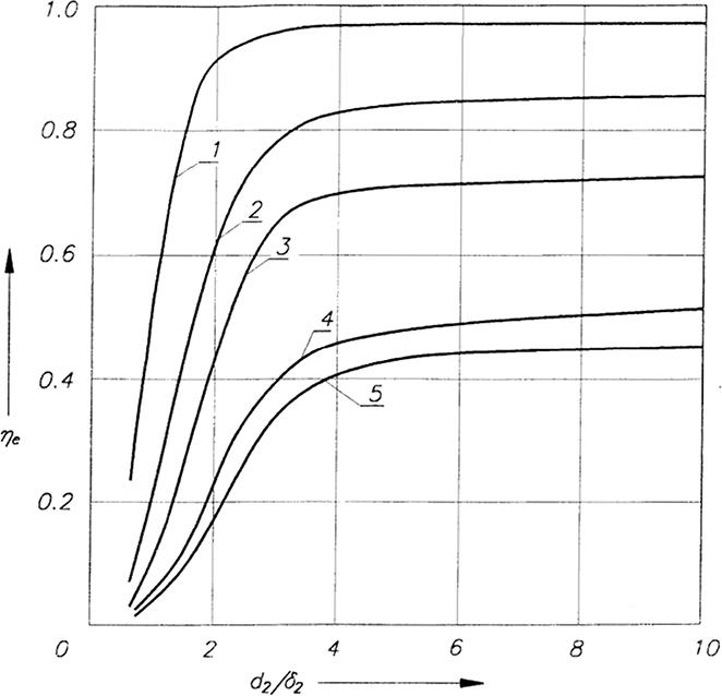 Wykres sprawności elektrycznej nagrzewania indukcyjnego dla różnych materiałów